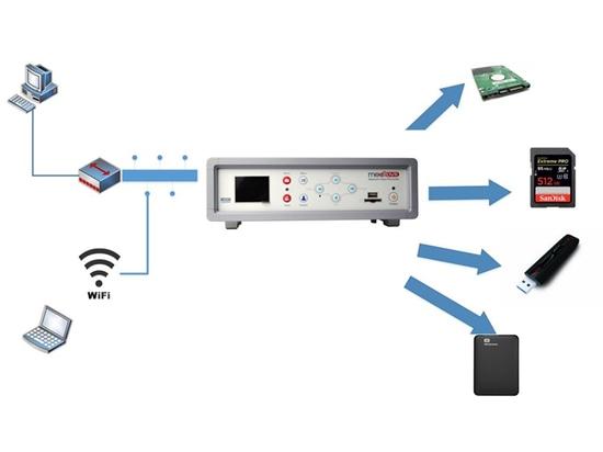 Opciones versátiles del almacenamiento de DVR médico