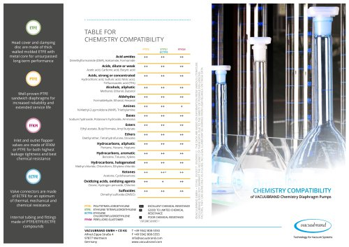 Table for chemistry compatibi lity