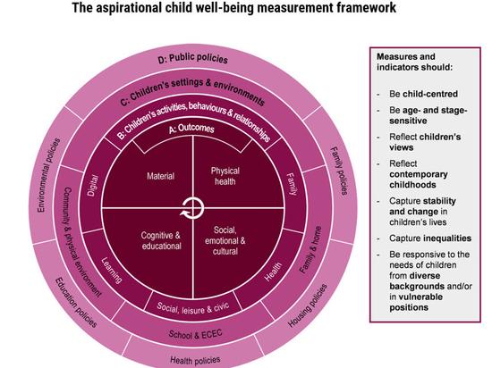 Los múltiples factores que hacen que el bienestar de un niño construya nuestra salud de adulto: el marco aspiracional de la OCDE