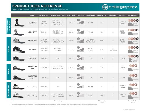 PRODUCT DESK REFERENCE
