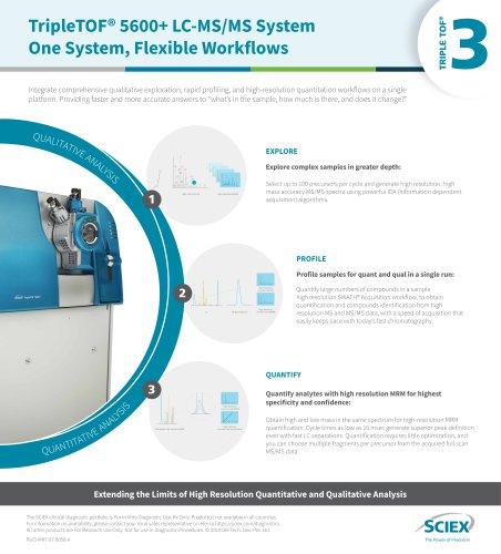 TripleTOF® 5600+ LC-MS/MS System